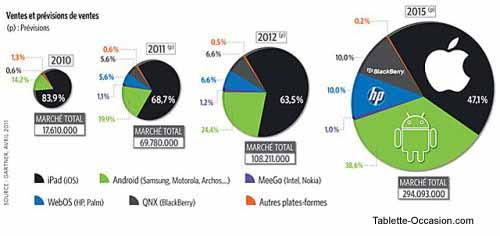 Part de marché des tablettes jusqu'en 2015
