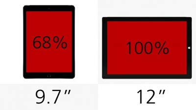 ipad-air-2-vs-surface-pro-3-ecrans