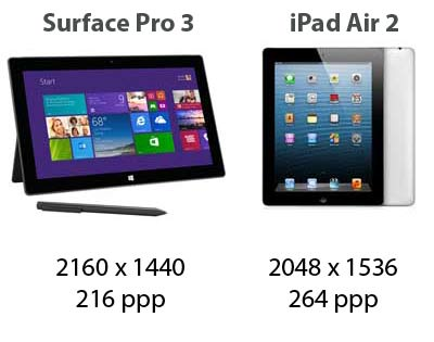microsoft surface pro 3 vs ipad air 2. Black Bedroom Furniture Sets. Home Design Ideas